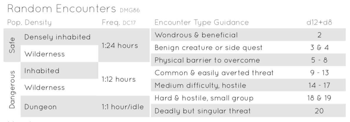 Original random encounter table