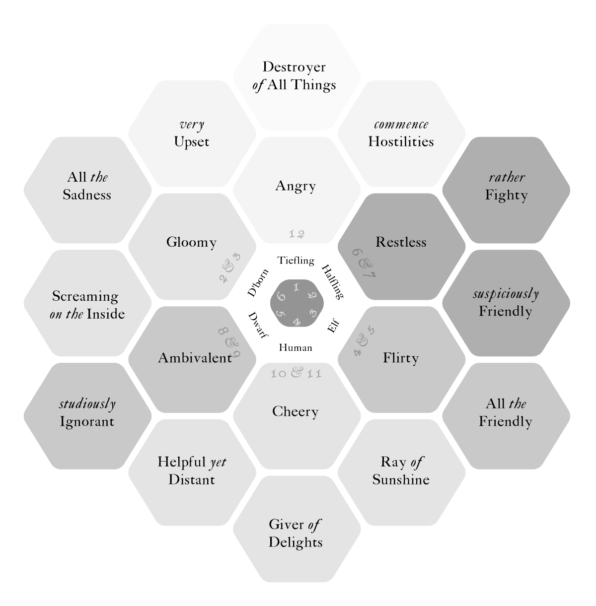 Hexflower with instant NPC race, emotions, and disposition